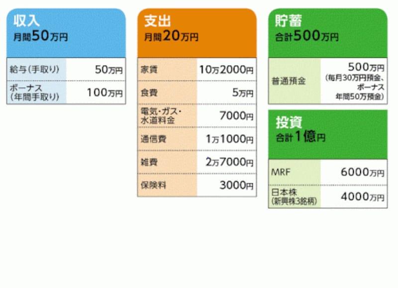 山田太郎さんの家計収支データ