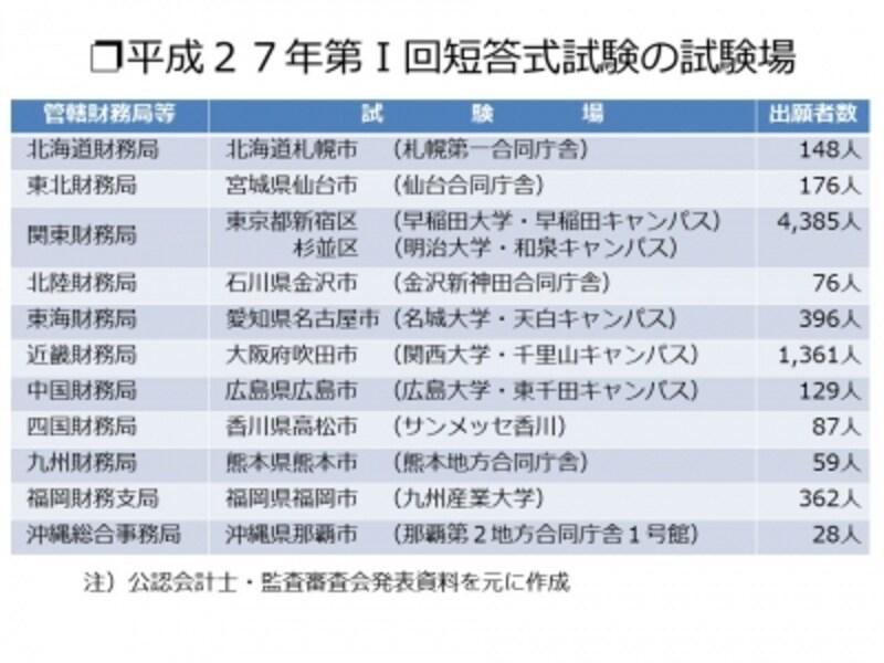 【図表1undefined平成27年第1回短答式試験の試験地】