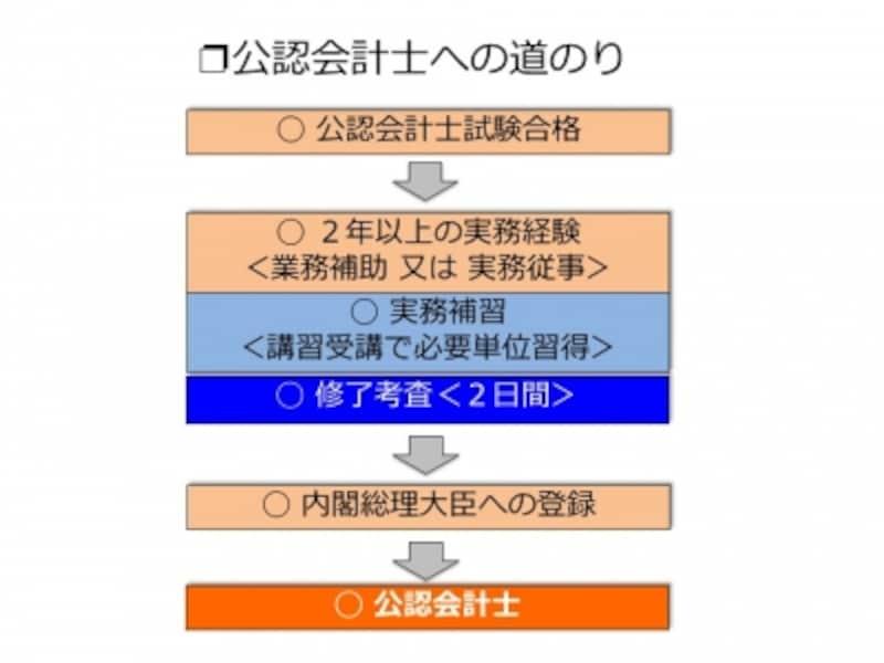 【図表1undefined公認会計士への道のり】