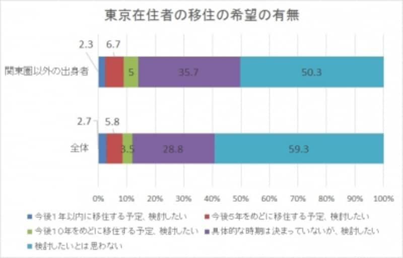 内閣官房「東京在住者の移住に関する意向調査」のデータを元にグラフ作成