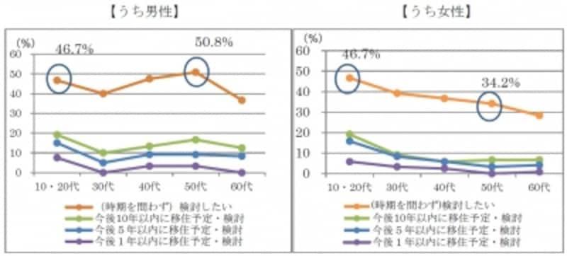 内閣官房「東京在住者の移住に関する意向調査」より転載