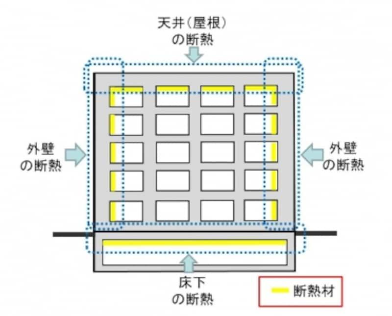 マンションの断熱(イメージ)。外気に接する部分を断熱材ですっぽり覆う