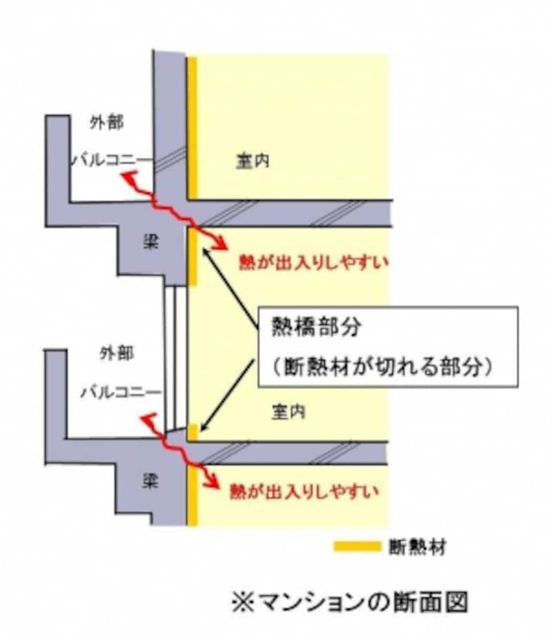 ヒートブリッジ概念図。壁と床がぶつかる部分などが熱橋になりやすい