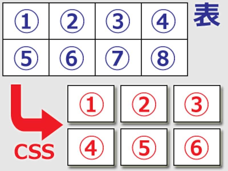 HTMLのtable要素+td要素で作られた表組みに対して、CSSを使ってセル単位でバラバラにすることで、レスポンシブに再配置できるようにする方法