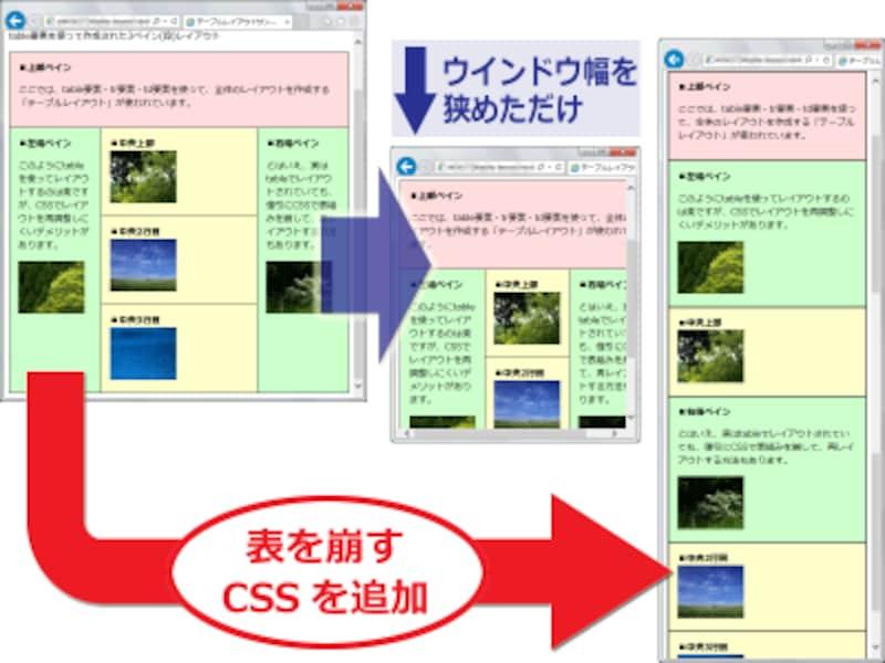 tableで複雑に配置されたレイアウトでも、CSSを使って「セル単位で1つずつ分解」することで、再レイアウトできる。