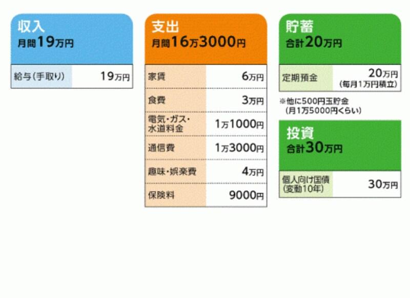 「江口さん」の家計収支データ