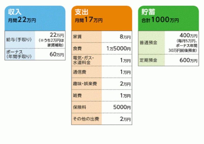 田中さんの家計収支データ