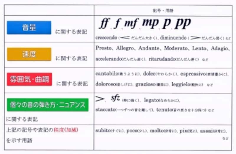 表現に関わる音楽用語、記号の表