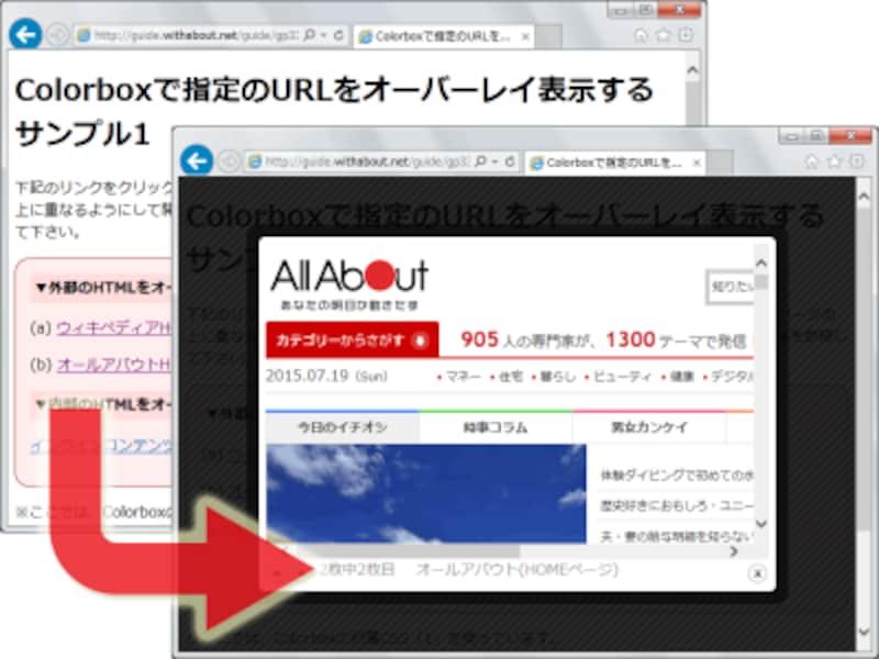 現在のウェブページ全体を暗転させてモーダルウインドウを表示し、その中にAll Aboutのトップページを表示させた例