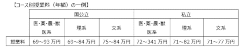 コース別授業料