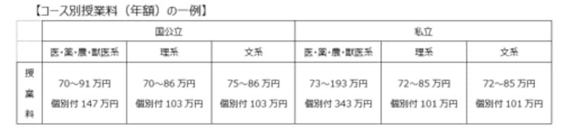 コース別授業料(年額)の一例