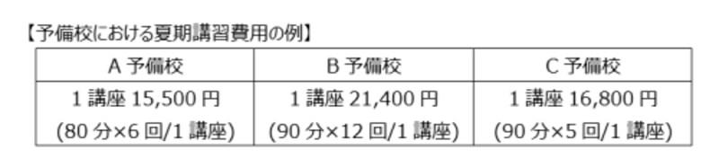 予備校における夏期講習の費用例