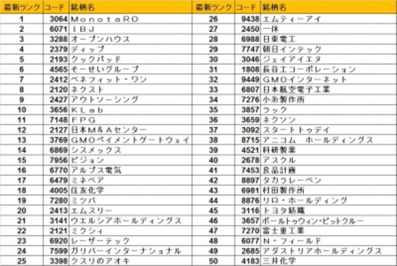 15年7月最新版!日本株ベストバイ50銘柄はこれだ!