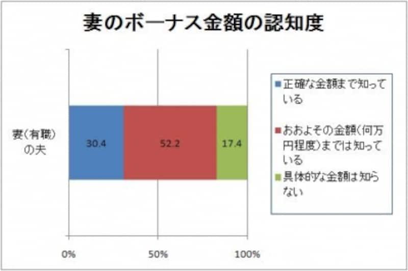 「イマドキ夫婦のボーナスと家計管理に関する調査」(Yahoo!リサーチ調べ/一都三県の20歳~59歳既婚男女800人対象/2010年4月16~18日実施)より、ガイド平野がグラフ作成