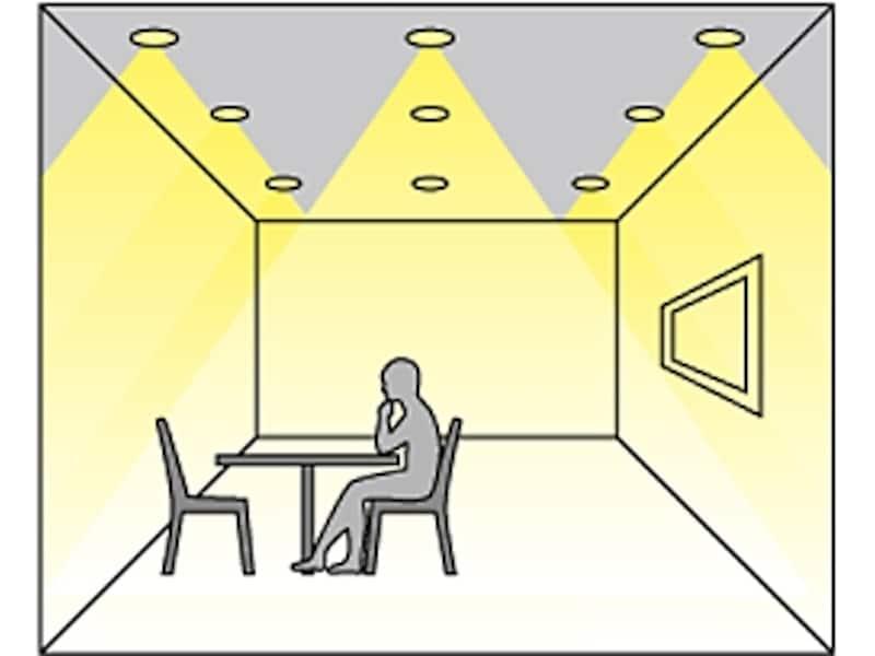 全般照明イメージ図