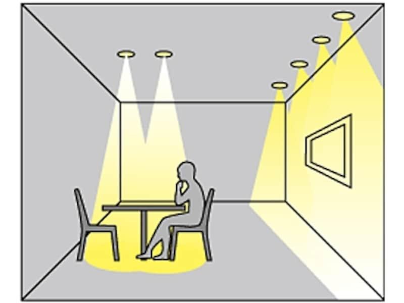 局部照明のイメージ図