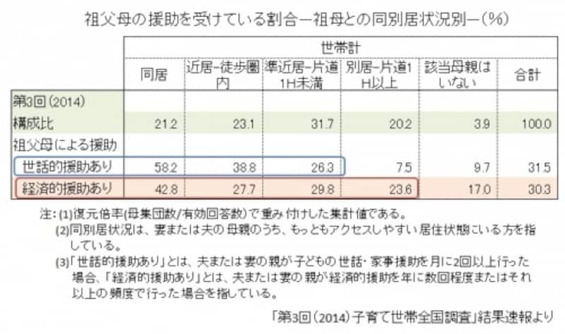 労働政策研究・研修機構「第3回(2014)子育て世帯全国調査」結果速報をもとにガイド平野が図表作成