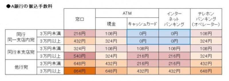 振込手数料は振込先口座と振込金額によっ異なる
