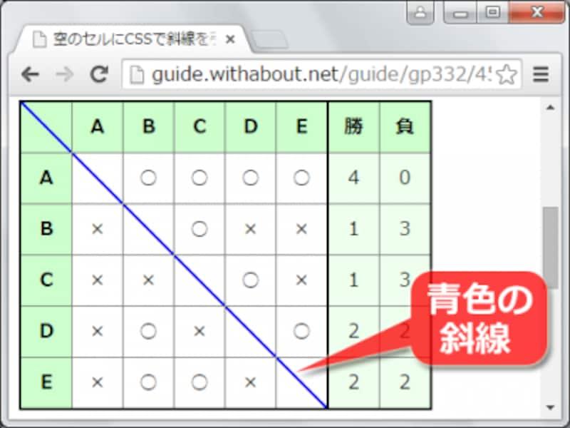 表内の行列が交差する部分にCSSで斜線を引いた表示例