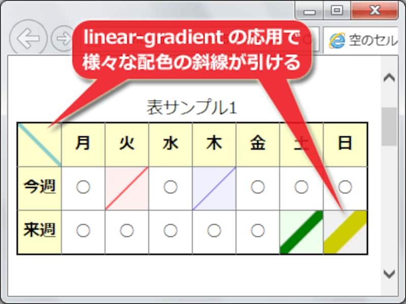 linear-gradientを使えば、CSSだけで様々な配色・太さの斜線が引ける