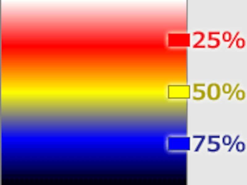 中間色と位置を指定したグラデーションの描画