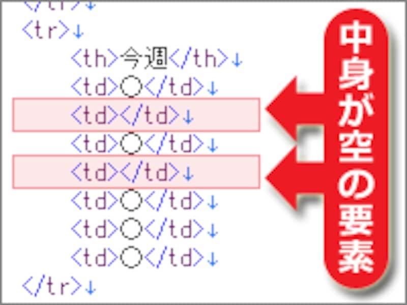 CSS3なら、中身が空っぽ(=何も入っていない)要素を対象にした装飾が可能