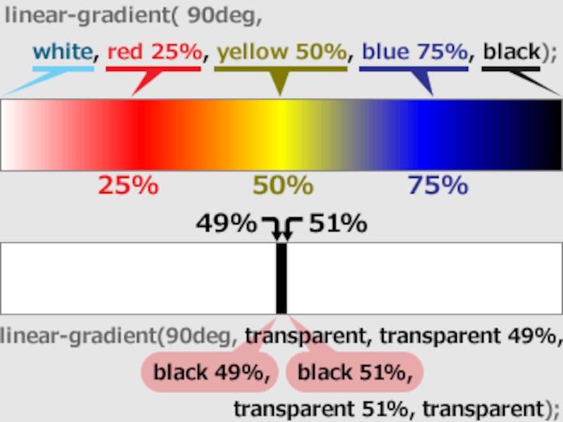 linear-gradientの値と描画の関係/linear-gradientで直線を引く方法