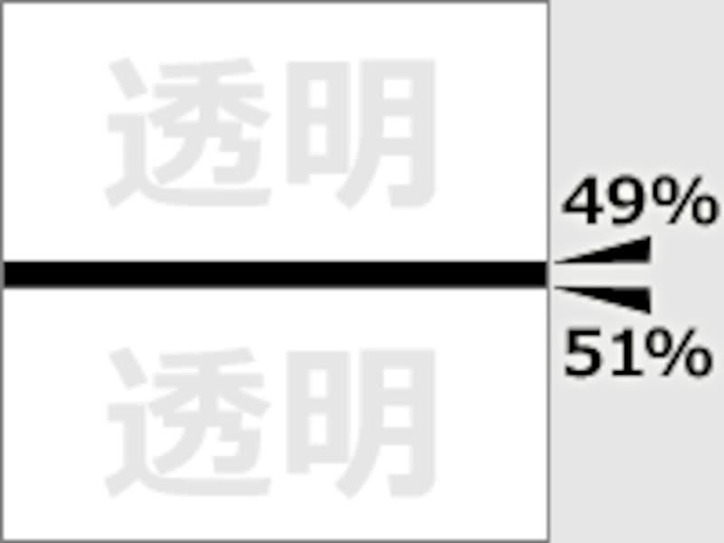 49%~51%の間だけ黒色になる