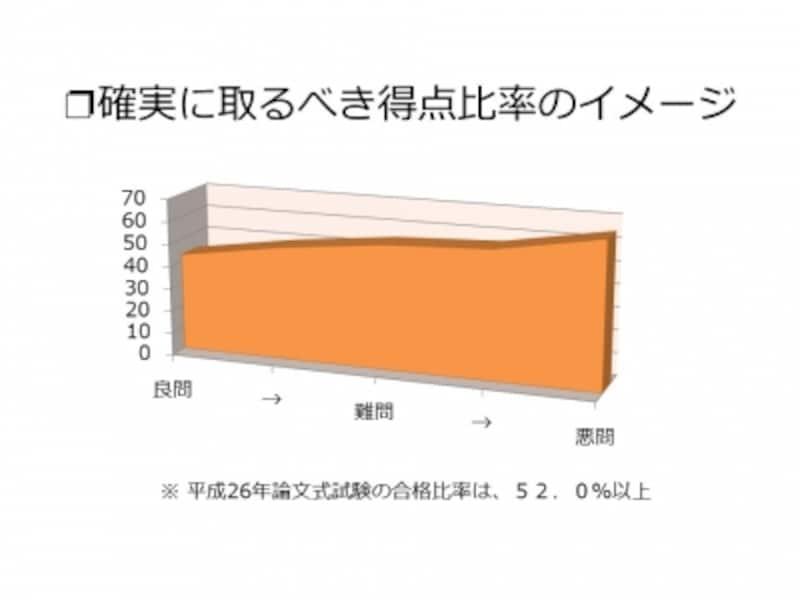 【図表2undefined確実に取るべき得点比率のイメージ】