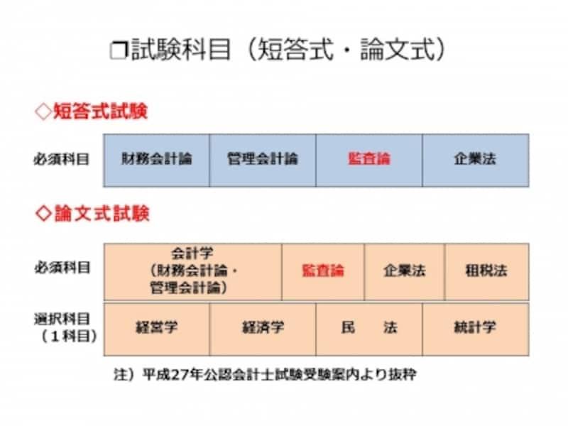 【図表1undefined試験科目(短答式・論文式)】