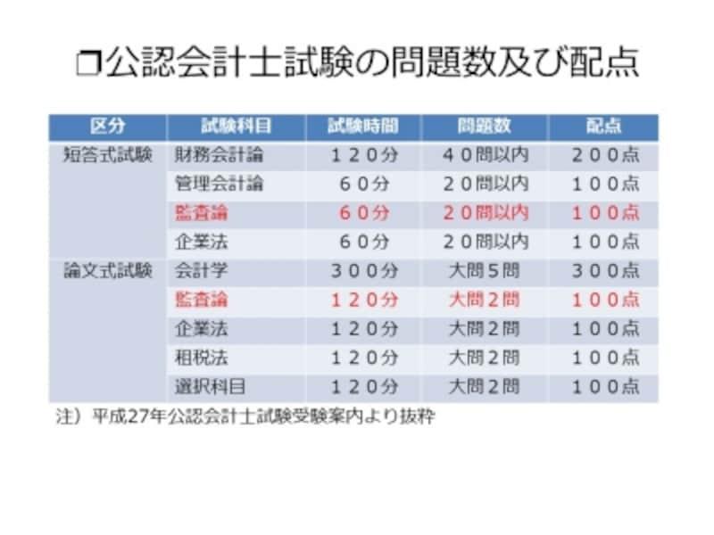 【図表3undefined公認会計士試験の問題数及び配点】