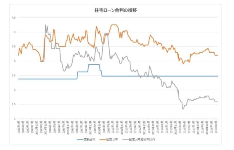 固定金利は変動金利より先に上昇する傾向