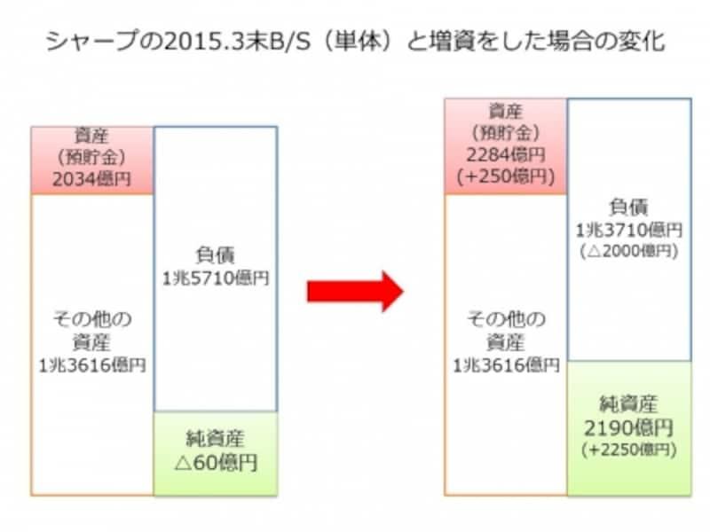【図表1undefinedシャープの2015.3末B/S(単体)と増資をした場合の変化】