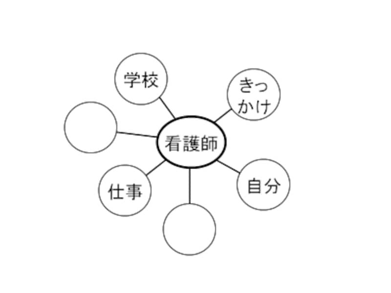 AO入試・推薦入試の志望理由書・自己推薦書(自己PR)・小論文の書き方ステップ1:マインドマップ
