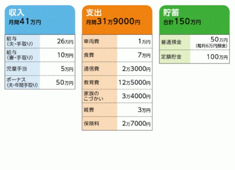小屋花子さんの家計収支データ