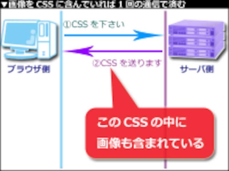 画像がCSS内に埋め込まれていれば、1回の通信で画像も受け取れる