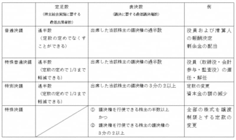 株主総会の議決権割合(株式会社の場合)