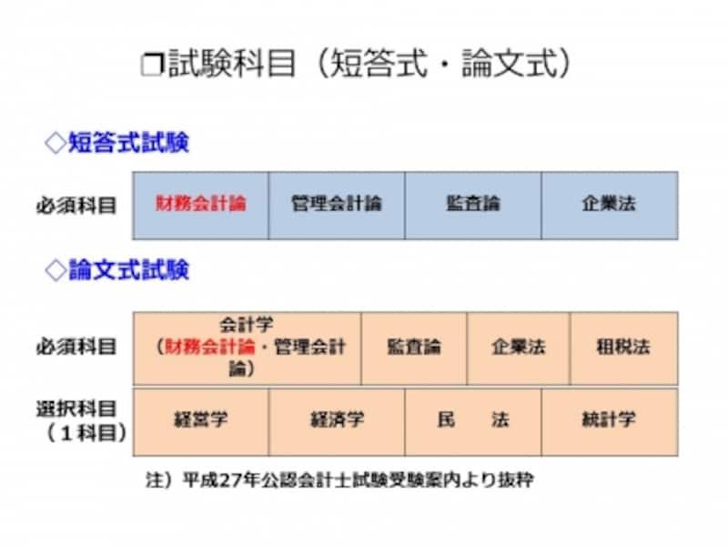 【表1undefined試験科目(短答式・論文式)】