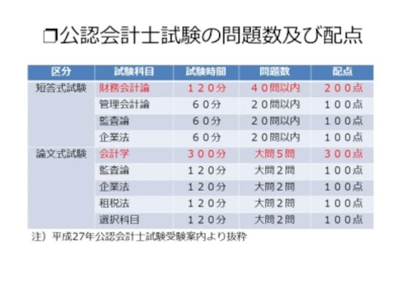 【表2undefined公認会計士試験の問題数及び配点】