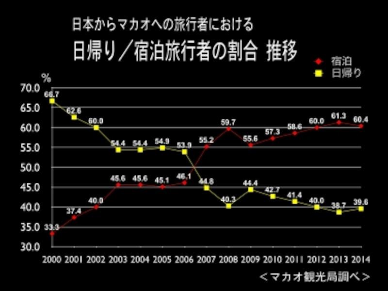 日本からマカオへの旅行者における「日帰り/宿泊旅行者の割合undefined推移」~マカオ観光局調べ~