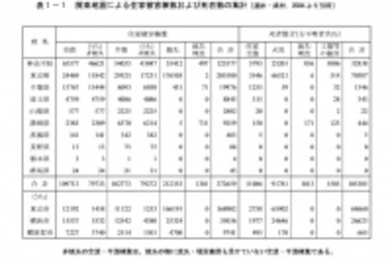 関東大震災の被害者数