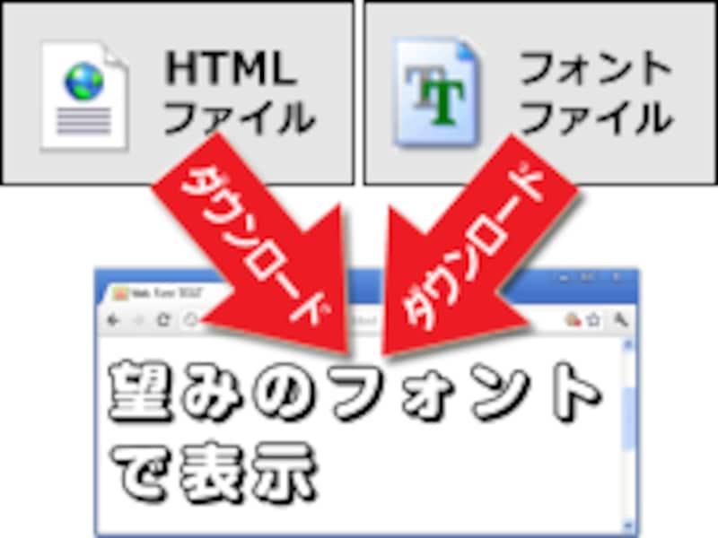Webフォント機能を使えば、ブラウザがフォントをダウンロードして表示に使ってくれる