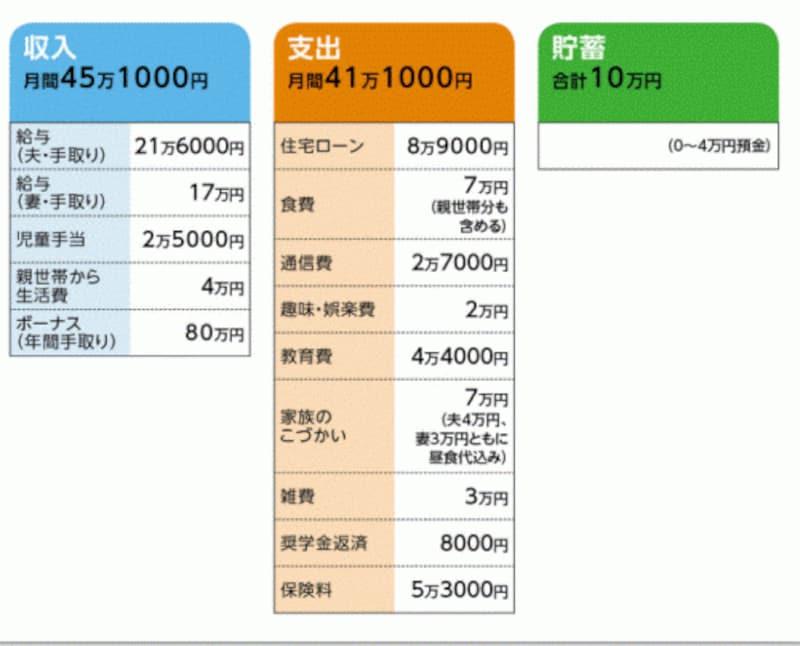 mamakoさんの家計収支データ