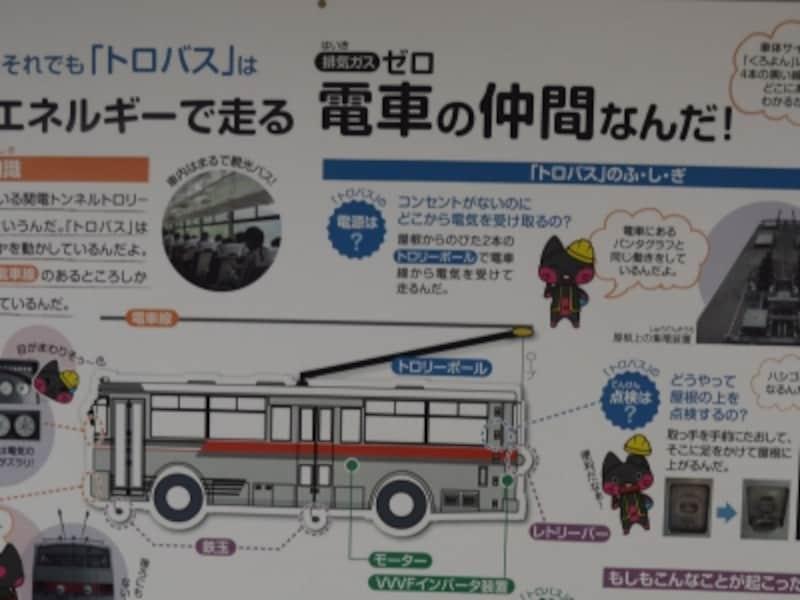 トロリーバスの説明板