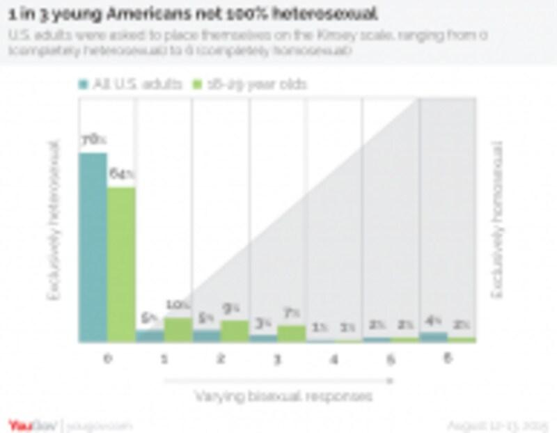 アメリカ人のセクシュアリティ