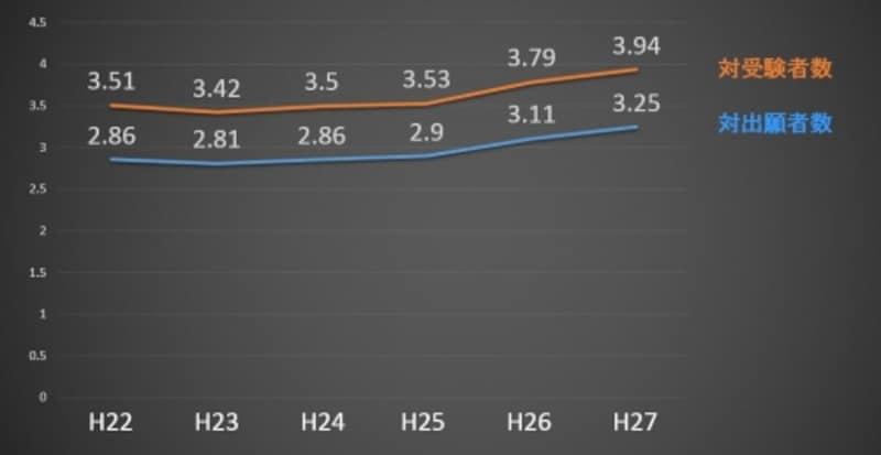 合格率の推移(平成22年度~平成27年度)