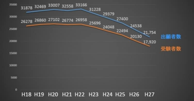 出願者数・受験者数の推移(平成18年度~平成27年度)