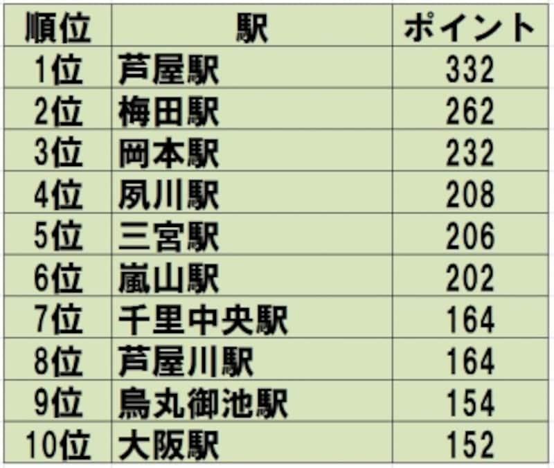 「住んでみたい街ランキング2015関西圏」