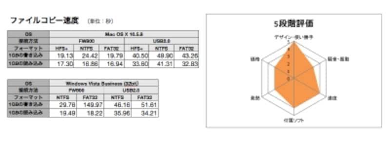 このモデルならParagonNTFSforMacOSX6が手に入るので、NTFSへの書き込みもできます。書き込み速度も不満はありません(クリックで拡大)