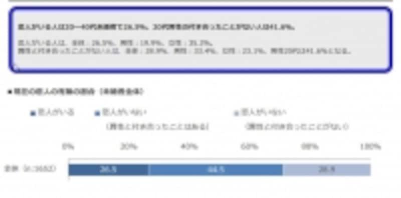 恋人の有無の割合(未婚者全体)/恋愛観調査2014(リクルートブライダル総研調べ)